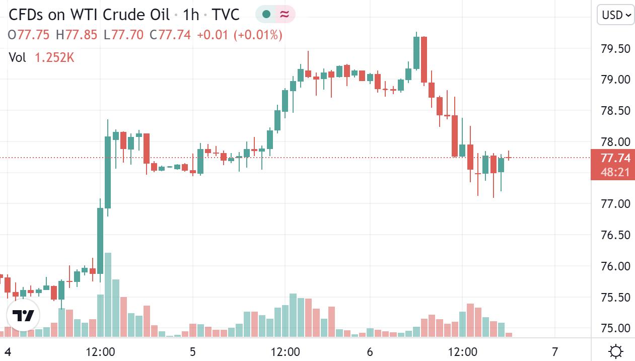 (美国WTI原油小时图 图源:Tradingview)