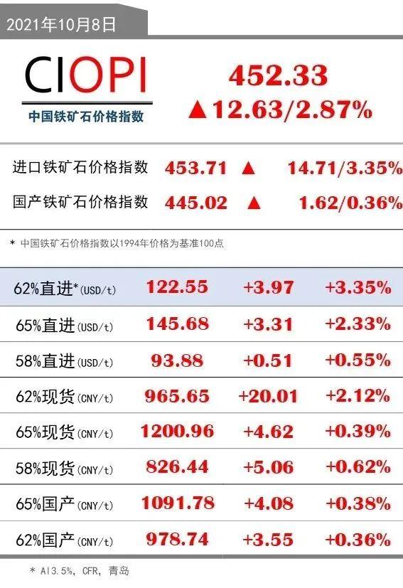10月8日OPI 62%直进:122.55(+3.97/+3.35%)