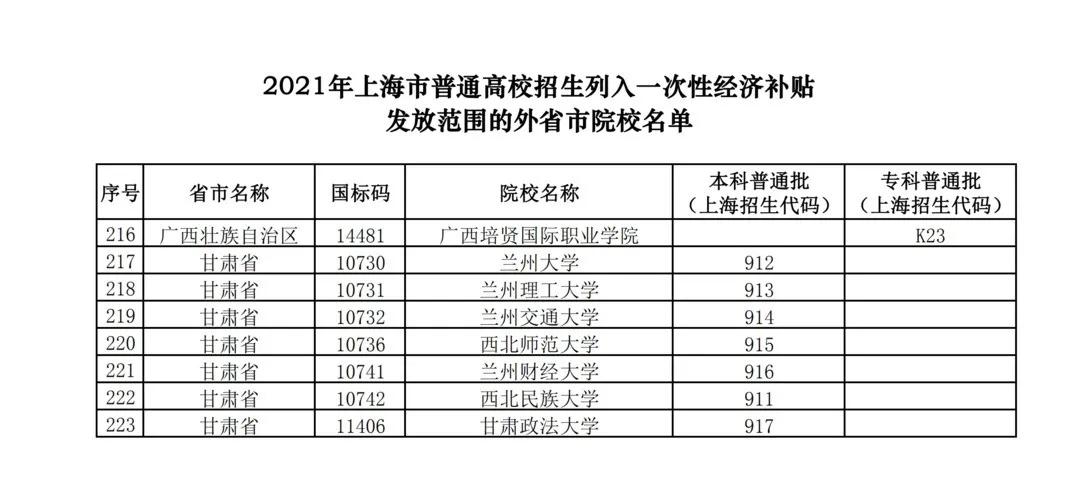 上海考生福利 被这223所院校录取今起可申领经济补贴