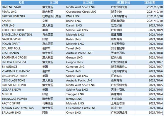 E-gas系统:10月4日-10日中国LNG进口量约160万吨