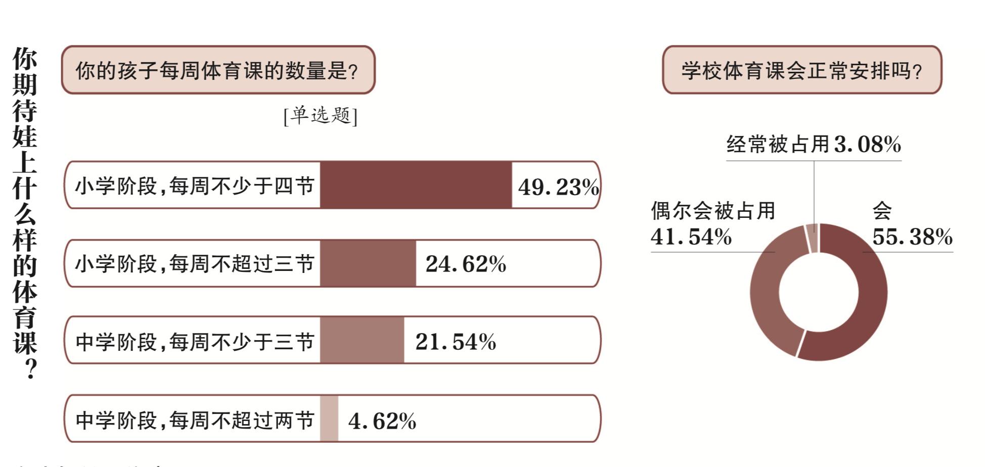 六成受访者称孩子不喜欢校内体育课 近45%受访者称体育课被占用