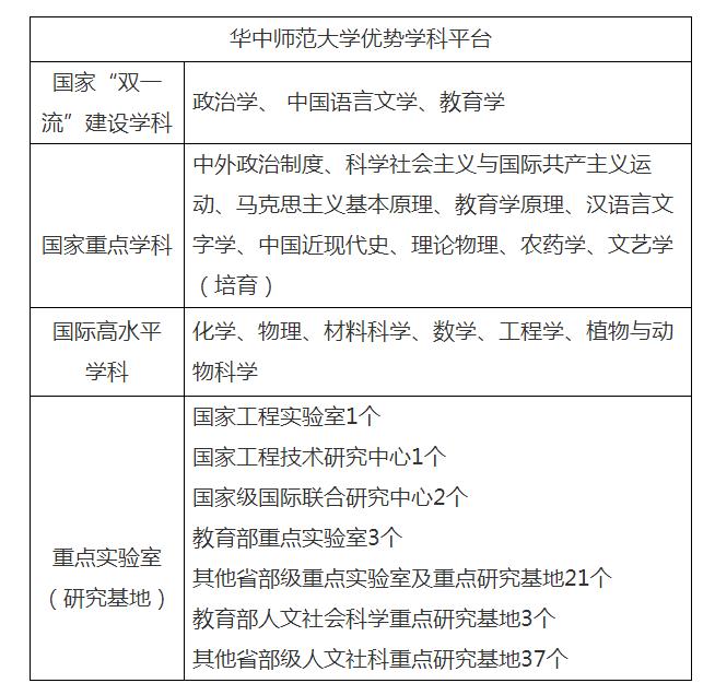 """华中师范大学公告披露:学校的""""双一流""""建设学科增至3个"""
