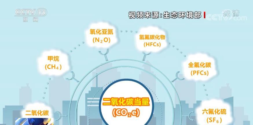 碳排放峰值越高越好吗?什么是碳达峰、碳中和?(图1)