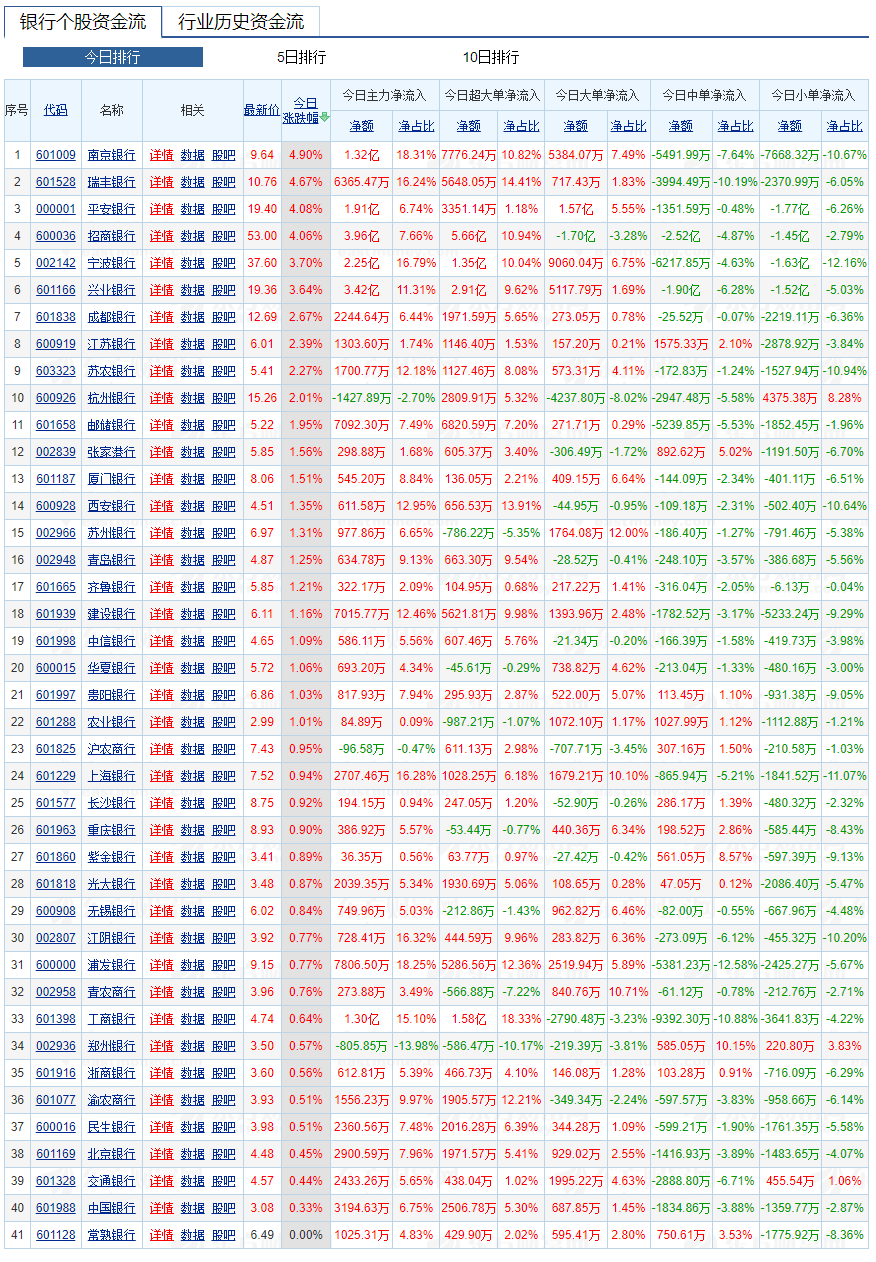 Data source: Oriental Fortune Network