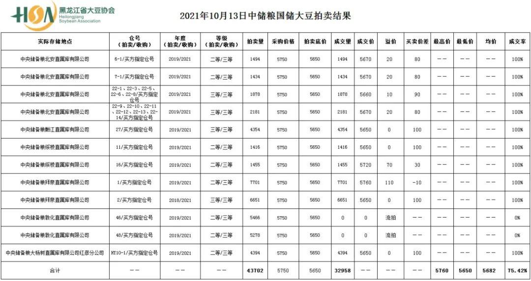 今日大豆拍卖成交量32958吨 成交率75.42%