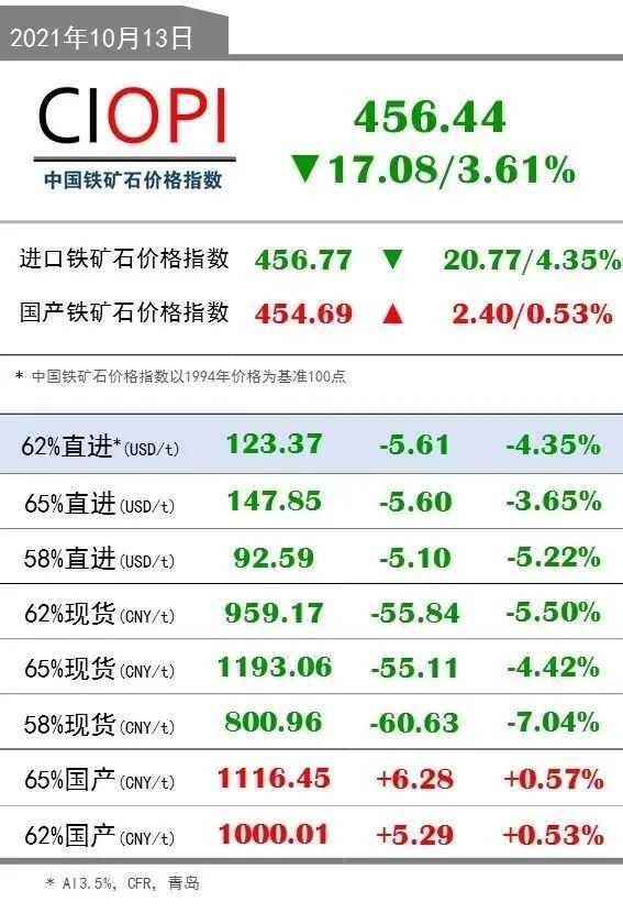 10月13日OPI 62%直进:123.37(-5.61/-4.35%)