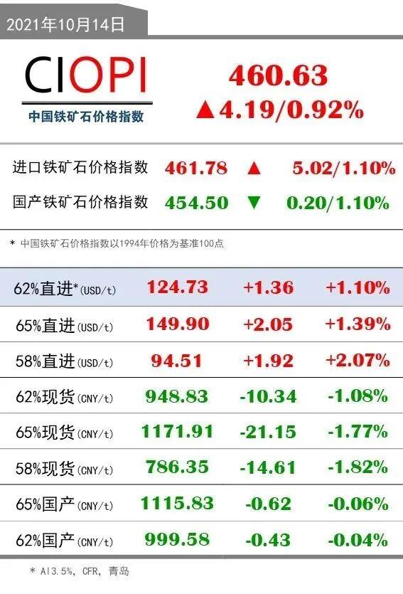 10月14日OPI 62%直进:124.73(+1.36/+1.10%)