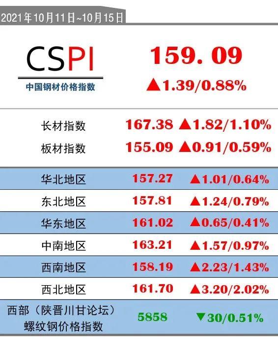 CSPI(10月11日-10月15日):159.09(+1.39/+0.88%)