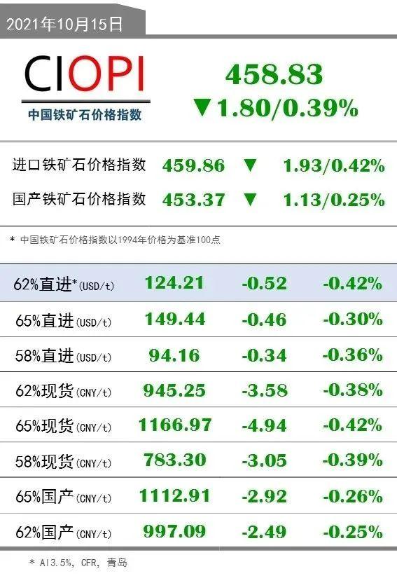 10月15日OPI 62%直进:124.21(-0.52/-0.42%)