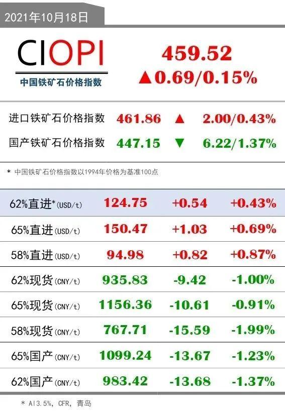 10月18日OPI 62%直进:124.75(+0.54/+0.43%)