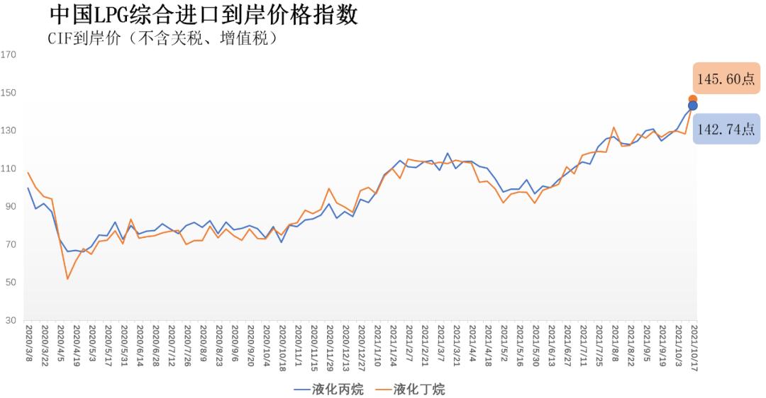 10月11日-17日中国液化丙烷、丁烷综合进口到岸价指数142.74点、                    145.60点