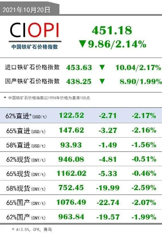 10月20日OPI 62%直进:122.52(-2.71/-2.17%)