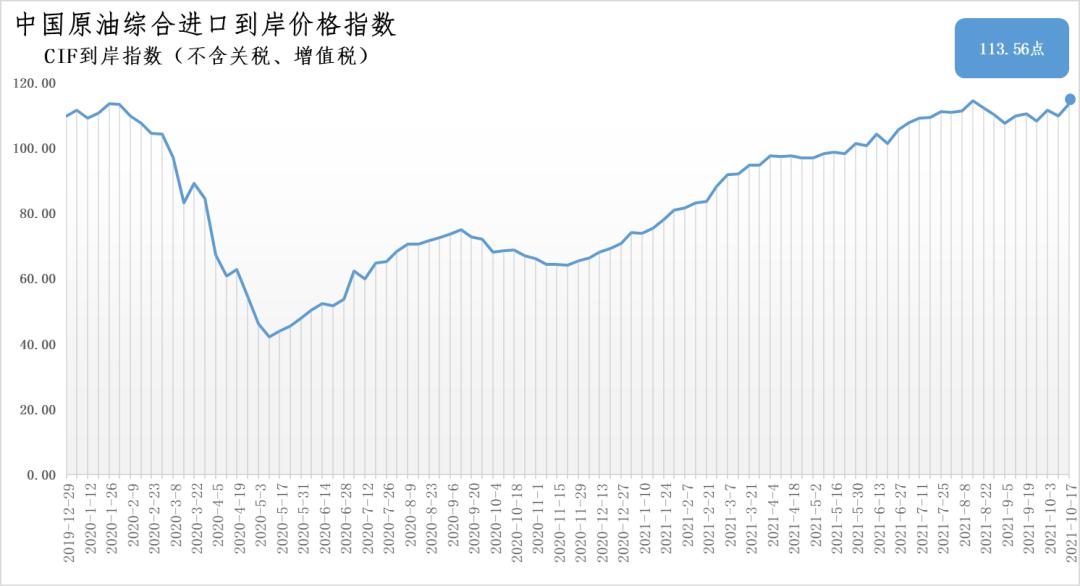 10月11日-17日中国原油综合进口到岸价格指数为113.56点