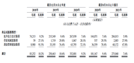 中国最大处方药交付平台来了!年收超30亿但依旧亏损