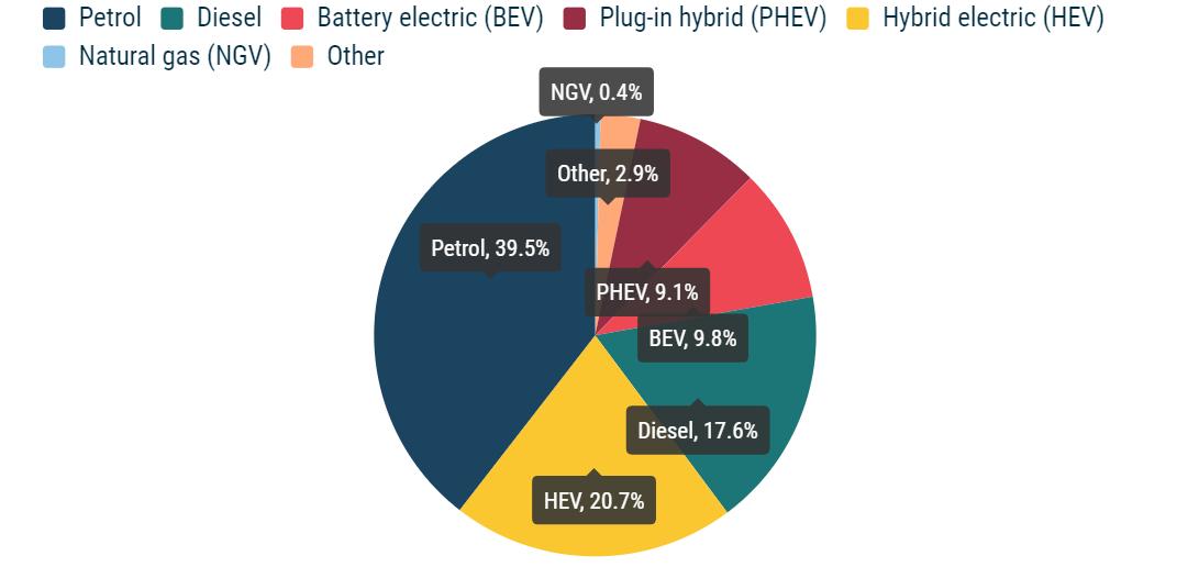 欧盟汽车电动化进行时:Q3电动车市占比已达近两成