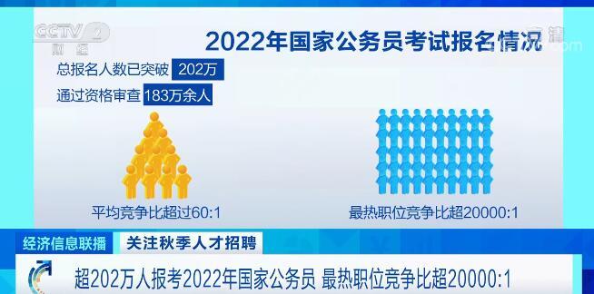 超202万人报考2022年国家公务员 招录人数近年来首破三万