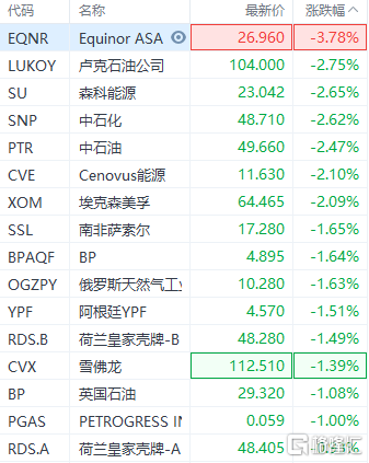 国际油价走低,美股石油股跟随普遍下跌