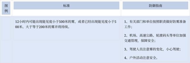 贵州省晴隆县发布大雾黄色预警
