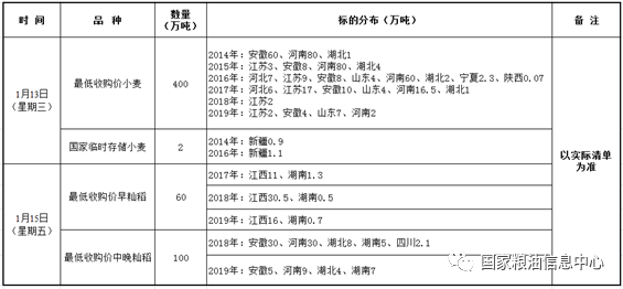 1月13、15日国家政策性粮食竞价销售交易公告