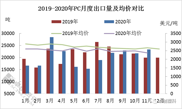 PC:2020年1-11月我国PC出口窄幅下滑