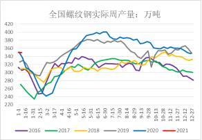 钢材:焦矿偏强推升成本,期价中长期依旧看涨