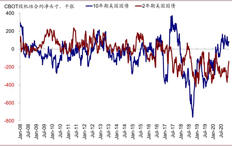 中金:10年美债利率升破1.1%之后