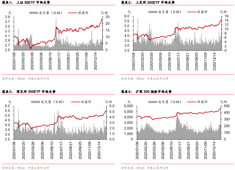华泰证券:上周标的上涨 期权持仓量上升