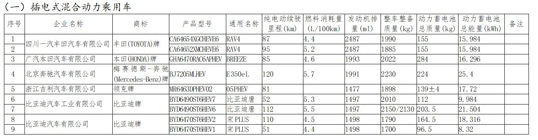 第23批减免车船税新能源车拟发布目录:比亚迪唐、宋PLUS等入选