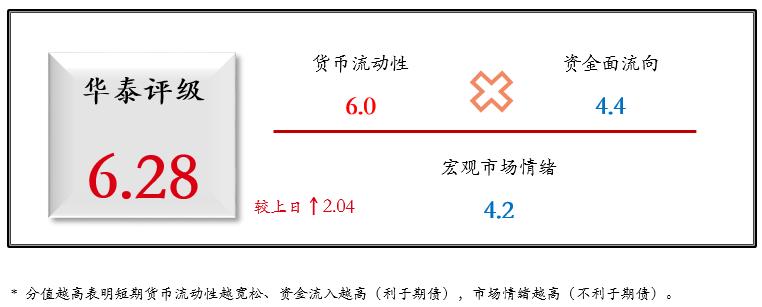 华泰期货国债期货日度跟踪20210112:再现50亿元OMO,市场风险偏好扩张暂止