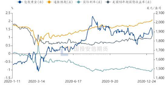 黄金:实际利率难趋势走强 贵金属下跌空间有限