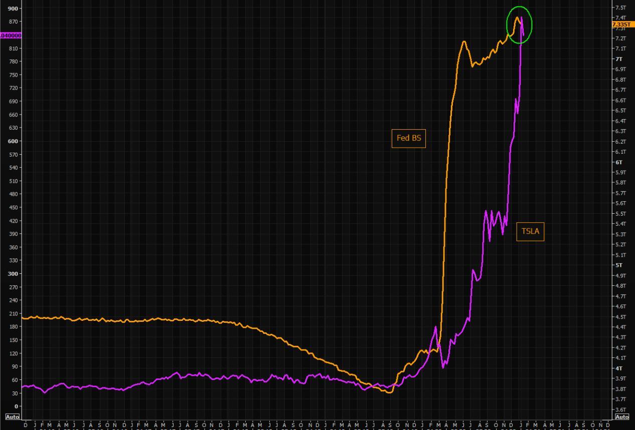 美联储资产负债表规模与比特币走势图: