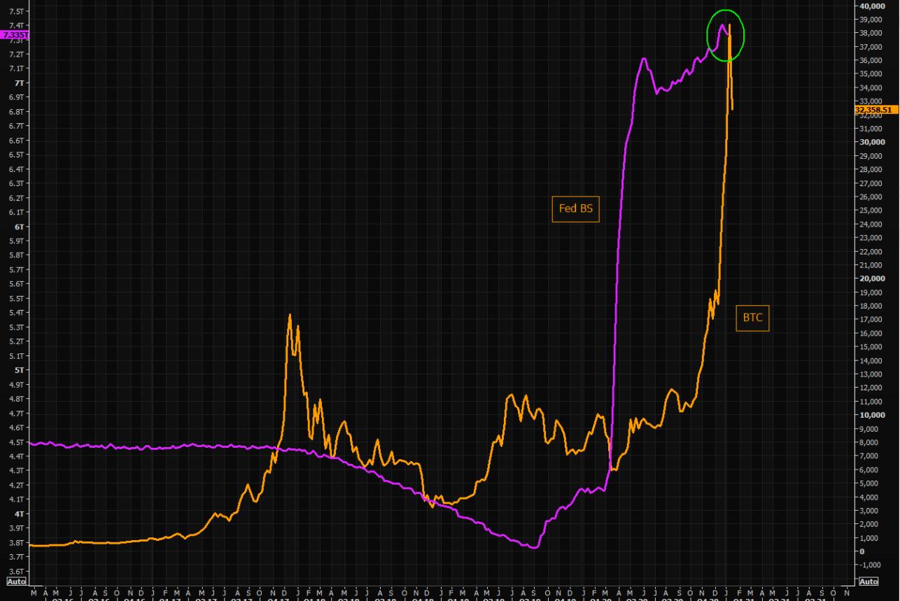 特斯拉股价与比特币价格走势图: