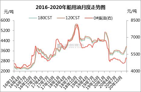 2020年船用油市场回顾及后市预测