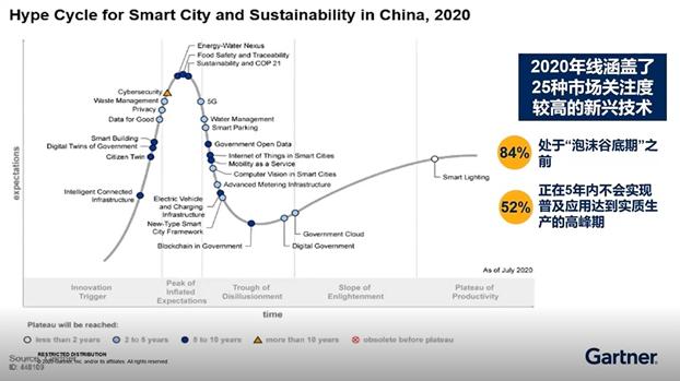 Gartner:跨过2020,中国智慧城市发展值得关注的技术