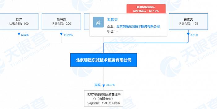 图片:北京明晟东诚技术服务有限公司股权关系图