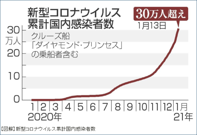 日本累计新冠肺炎感染者数 (图源:时事社)
