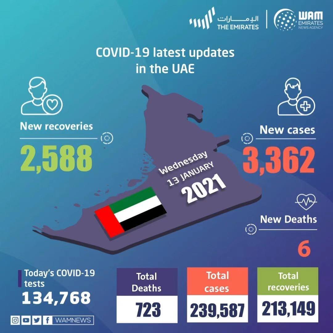 阿联酋新增新冠肺炎确诊病例3362例 为疫情以来新高