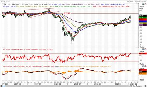 英皇EMXpro:石油价格短期下行修正压力上升 尽管投行更看好石油价格