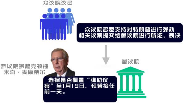 △1月13日之后,众议院的弹劾提案将交至参议院,由参议院多数党领袖决定何时进行听证、表决。
