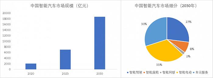 图3:中国智能汽车市场测算。原料来源:国金证券
