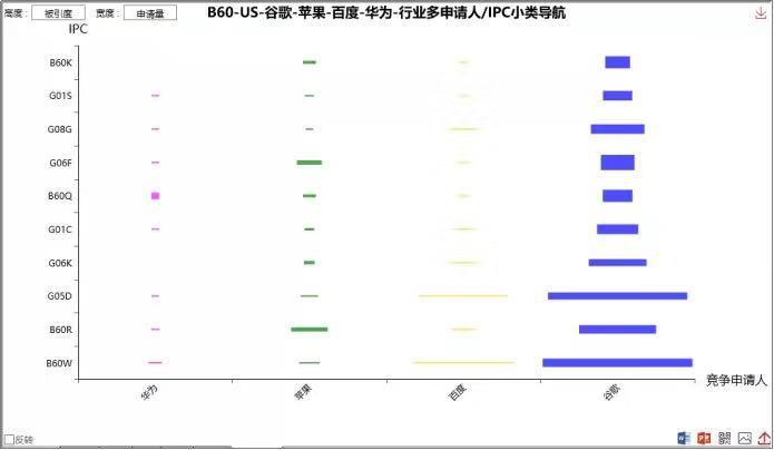 图1:谷歌、久久草新免费观看、华为与苹果自动驾驶有关专利强度比较。原料来源:Patentics