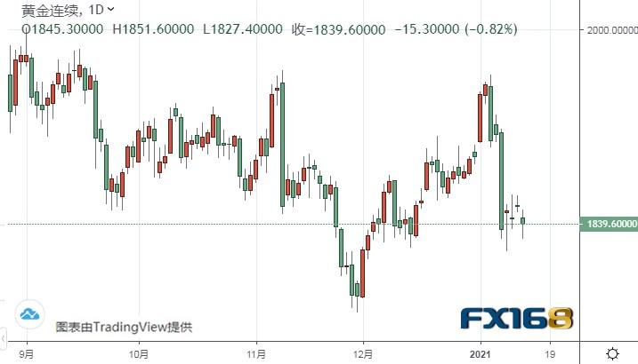 美元指数恐还有逾百点大涨空间 警惕黄金期货再度暴跌