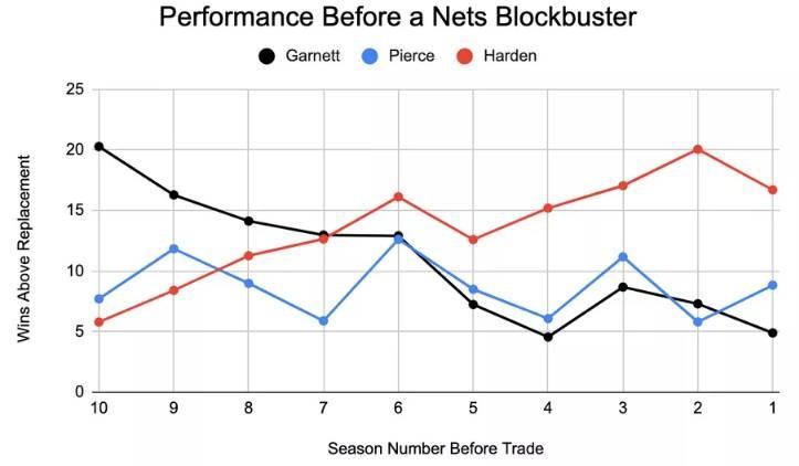 【讨论】篮网再次赌上了未来 这次他们的夺冠概率大增