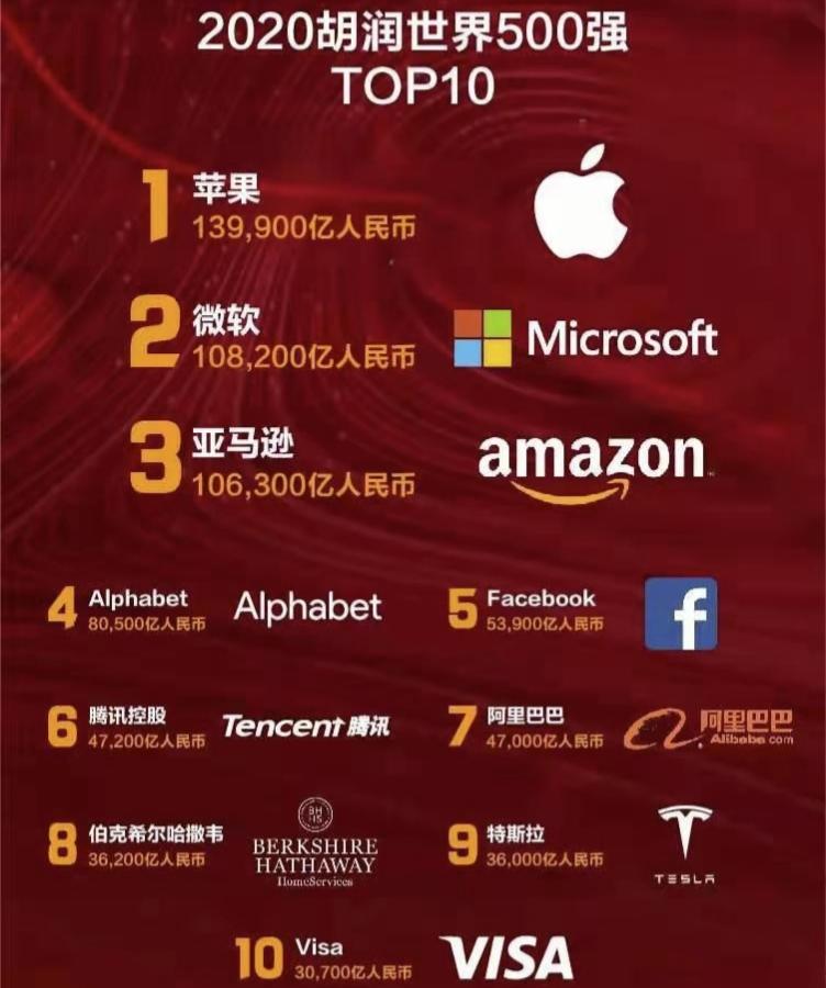 """胡润牵手厦门茶企首发""""世界500强""""榜单:51家中国企业上榜"""