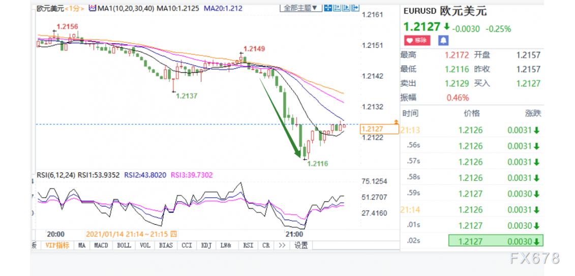 欧元加速下跌 欧银纪要下调短期经济活动前景