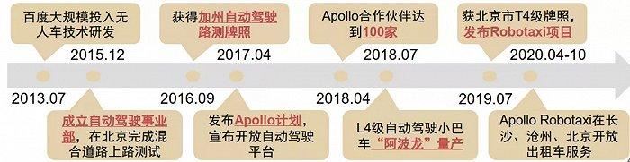 图7:久久草新免费观看自动驾驶&车联网组织,以Apollo计划为中央。原料来源:Apollo官网,中信证券