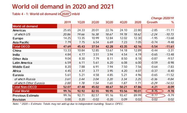 依然悲观!欧佩克月报看空2021年需求前景