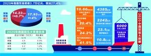 32万亿!中国货物贸易进出口创历史新高同比增长1.9%