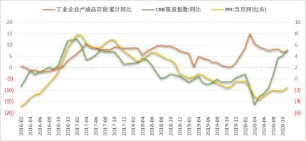 奔跑南华,不负韶华|南华基金2021年投资策略报告(固收篇)