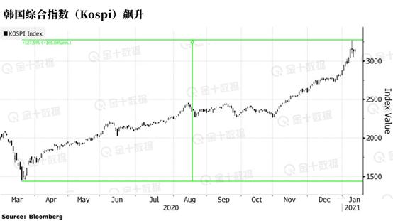 日本股市同样外现惊人。